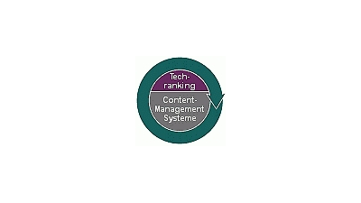 Content-Management-Produkte im Test