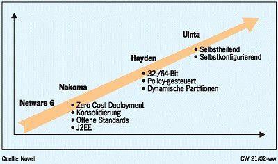 """PRODUKT-ROADMAP Netware: Unter dem Codenamen """"Modesto"""" warteten die Netware-Jünger bislang auf eine 64-Bit-Version des Netzbetriebssystems. Mittlerweile ist jedoch Modesto keine Bezeichnung für eine Betriebssystem-Plattform mehr, sondern steht für einen Nano-Kernel. Konzipiert für 32- und 64-Bit-Hardware-Plattformen soll Modesto als Kernel die Hardware-spezifischen Schnittstellen beinhalten, während Applikationen in virtuellen Maschinen laufen. Bis unter dem Codenamen """"Uinta"""" eine auf Modesto basierende Netware-Variante auf den Markt kommt, müssen sich die Anwender jedoch noch gedulden. Mit Nakoma und Hayden sind zuvor noch zwei weitere neue Versionen des Betriebssystems geplant. Bei Nakoma liegt der Schwerpunkt auf der Unterstützung offener Web-Services-Standards sowie den Bemühungen, ein """"Zero Cost Deployment"""" etwa durch den Verzicht auf die bislang notwendigen Netware-Clients zu erreichen. Nach Nakoma ist dann für Ende 2003 mit Hayden das nächste Release geplant. Wichtigste Neuerung dieser Version dürfte aus heutiger Sicht die Unterstützung von Blades sowie iSCSI zum Dateizugriff sein. E-Directory: Bereits im August diesen Jahres will Novell die Version 8.7 seines E-Directory auf den Markt bringen. Wichtigste Neuerungen dabei sind etwa ein SOAP-Interface oder die Unterstützung von SNMP, um so etwa eine Integration in HP Openview oder Unicenter zu realisieren. Ferner soll dieses Release auch auf den Betriebssystemen AIX und HP UX laufen. Langfristig, das nächste Release ist erst in einem Jahr geplant, orientiert sich Novell bei seinem Verzeichnisdienst in Richtung XML. Diese Sprache soll das bislang gebräuchliche LDAP als kleinsten gemeinsamen Interoperabilitäts-Nenner ablösen. Vor dem Erscheinen dieses Major Release Mitte 2003 sind noch zwei Service-Packs geplant. Mit diesen soll dann UDDI Einzug halten und als Interface für Replikations-Server dienen. Novell Net Mail: Unter der Bezeichnung """"Novell Net Mail 3.1"""" führen die Netzwerker nun ihre plattformübergreifen"""