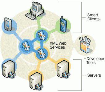 Das Konzept von .Net in einer schematischen Übersicht.