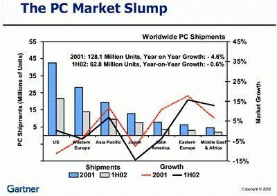 Eine deprimierende Sicht auf den PC-Markt. Q: Gartner