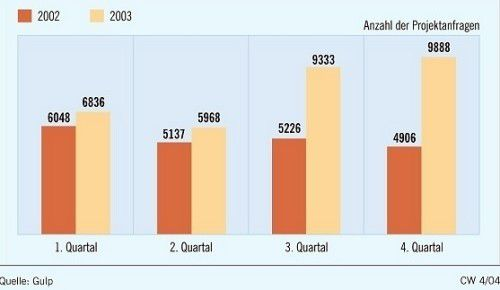 Seit Sommer 2003 stehen die Zeichen auf Aufschwung.