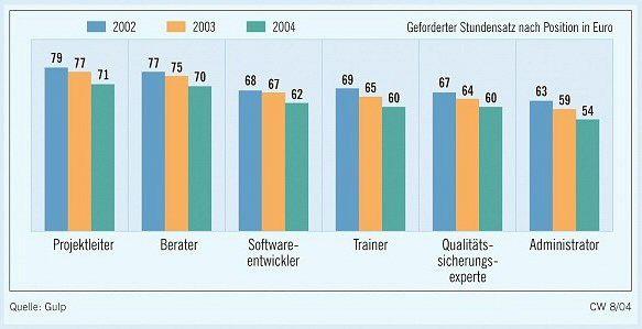 IT-Experten haben ihre Stundensätze seit 2002 um mehrere Euro reduziert. (Quelle: Gulp)