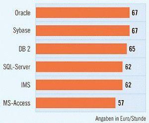 Die Stundensätze von Freiberuflern mit Datenbankwissen haben sich gegenüber dem Vorjahr kaum verändert. Vor allem im Großraum Frankfurt am Main sind die Experten gefragt. (Quelle: Gulp)