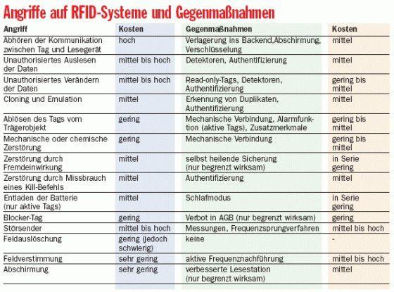 Angriffe auf RFID-Systeme und Gegenmaßnahmen