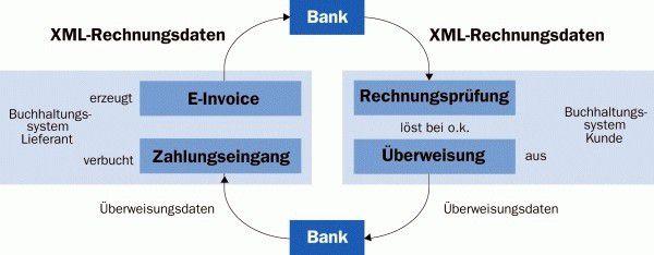 E-Banking für Fortgeschrittene: Mittels E-Invoicing lässt sich der Medienbruch im Zahlungskreislauf überwinden.