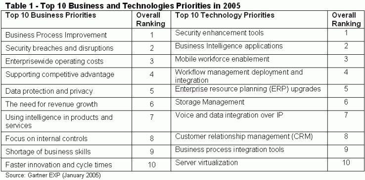 Durch Klicken öffnet sich die Tabelle mit den zehn wichtigsten geschäftlichen und technischen Prioritäten der von Gartner EXP befragten CIOs.