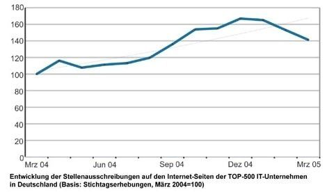 Entwicklung der Stellenausschreibungen auf den Internet-Seiten der Top-500 IT-Unternehmen in Deutschland. (Quelle: Worldwidejobs.de)