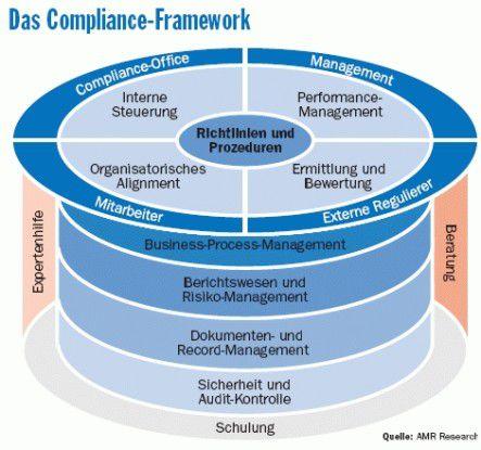 """Das von AMR entwickelte """"Active Compliance Framework"""" beschreibt die wichtigsten funktionalen Compliance-Anforderungen."""