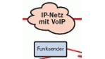 Handys in VoIP-Netzen sparen Kosten