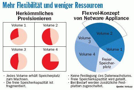 Bei Netapps Flexvol teilen sich alle Volumes den freien Speicherplatz, der bei Bedarf durch zusätzliche Festplatten vergrößert wird.