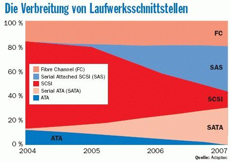 Die wichtigsten Prognosen: SAS ersetzt schnell SCSI bei Servern, die FC-Technik bleibt relativ konstant, und 2007 hat fast ein Viertel der im Business-Bereich verwendeten Laufwerke eine SATA-Schnittstelle.