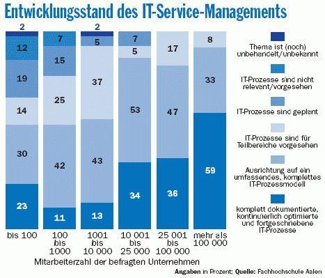 Im Gegensatz zu Großunternehmen tun sich viele mittelständische Unternehmen mit dem IT-Service-Management noch schwer.