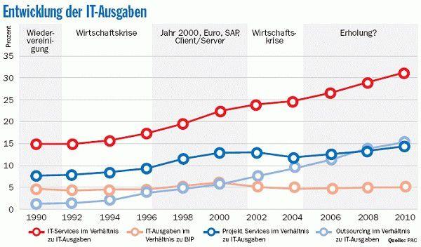 Für Outsourcing werden die Anwender in den nächsten Jahren erstmals mehr ausgeben als für Projektservices.