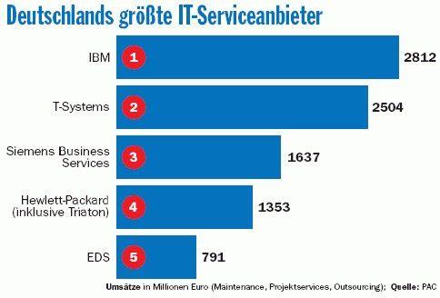 Im vergangenen Jahr hat sich HP auf den vierten Platz vorgeschoben. Innerhalb der kommenden zwei Jahre möchte man auch SBS hinter sich lassen.