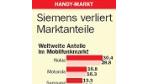 22/2005: Siemens verliert Marktanteile