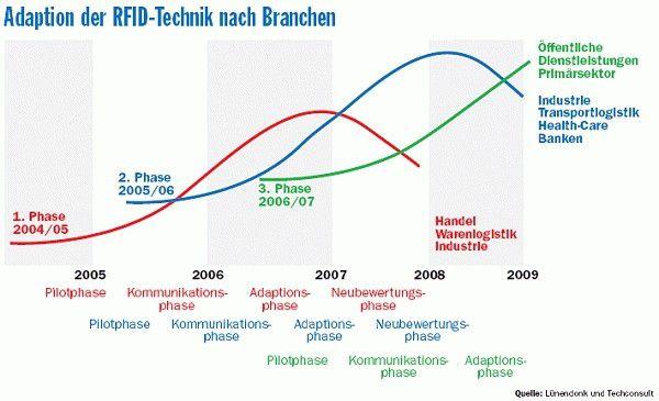 Die Vorteile der Funkfrequenzerkennung sind unübersehbar. Doch genutzt werden sie derzeit nur von einigen Pionieren - insbesondere in Handel und Logistik.