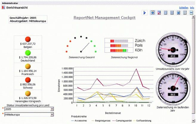 Eine übersichtliche und flexible Präsentation der Daten soll die Benutzerakzeptanz erhöhen.