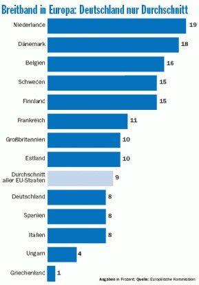 In Sachen Breitbandkommunikation rangiert Deutschland gemessen an der Bevölkerungsdichte in der Europäischen Union nur im Mittelfeld.