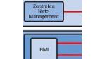Ethernet erobert die Produktion
