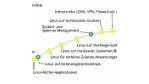 Linux findet neue Anwendungsszenarien