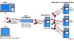 Ciscos Sicherheitskonzept ist zu komplex