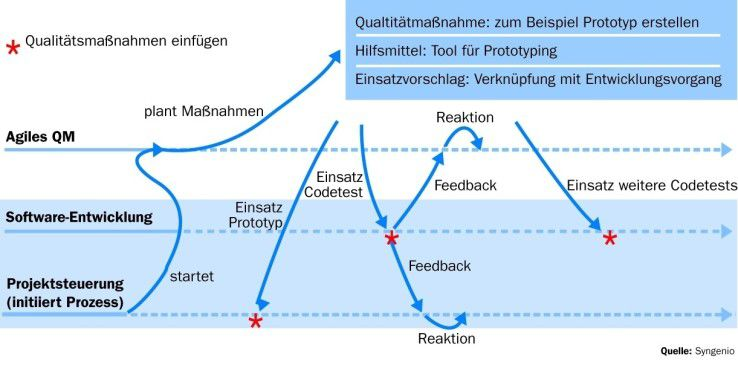 Softwareentwicklung, Projektsteuerung und agiles Qualitäts-Management unterstützen sich gegenseitig. (Quelle: Syngenio)