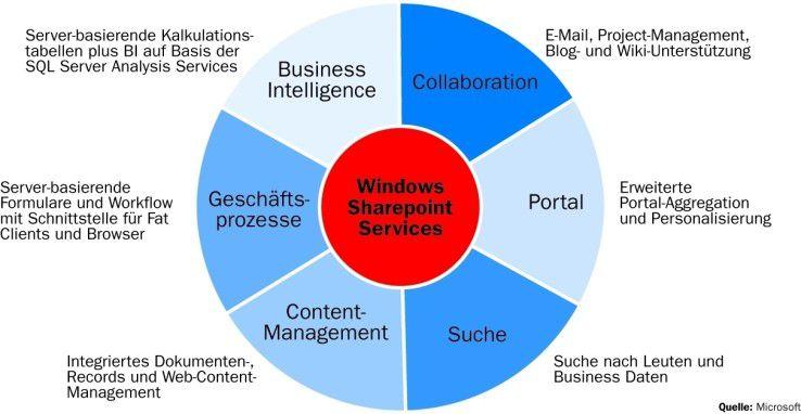 """Microsoft baut die Funktionen für Business Intelligence, Enterprise Search und Content-Management aus. IBM verfolgt mit """"Workplace"""" ähnliche Ambitionen."""