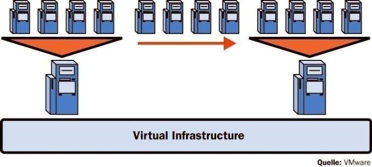 Durch Virtualisierung wird die Bindung der Gastsysteme an ihre physikalische Hardware aufgehoben.