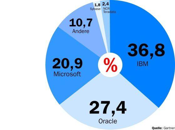 Die größten fünf Anbieter teilen fast 90 Prozent des Datenbankgeschäfts unter sich auf.