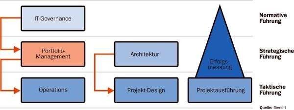 Als strategische Aufgabe wird das Portfolio-Management von der IT-Governance aus gesteuert.