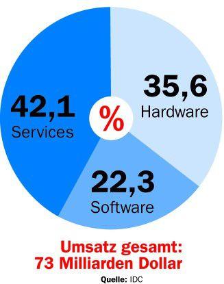 Umsatz gesamt: 73 Milliarden Dollar Angaben in Prozent; Quelle: IDC Nach IDC-Prognosen wird der deutsche IT-Markt im Jahr 2006 um 4,5 Prozent auf 73 Milliarden Dollar wachsen.
