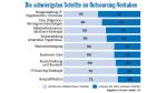 Warum Outsourcing-Projekte scheitern
