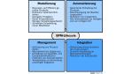 Prozessoptimierung und ihre Tücken