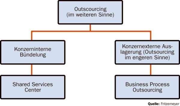Die Zentralisierung von Unternehmensfunktionen in einem Shared Service Center ist mit dem externen Outsourcing vergleichbar. Unter juristischen Gesichtspunkten gibt es einige Besonderheiten zu beachten.