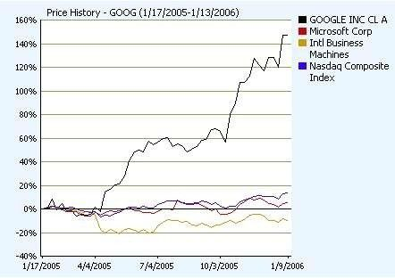 Angeblich hält Bill Gates die IBM für seinen schärfsten Rivalen. Ginge er nach der Entwicklung der Börsenkurse, müsste er mehr auf Google aufpassen.