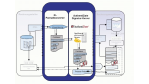 SAP-Adapter für digitale Signatur soll E-Billing erleichtern