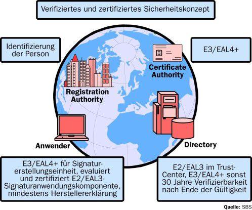 Die verschiedenen Komponenten einer PKI müssen spezifischen Mindestanforderungen genügen. Bei Trust-Centern ist zudem die Zertifizierung nach BS7799 beziehungsweise ISO 17799 für die Qualität der Sicherungsprozesse gefragt.
