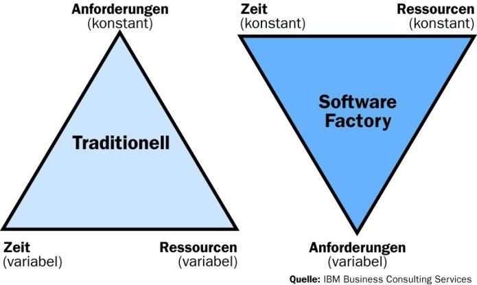 Während beim traditionellen Verfahren alles den fixen Anforderungen untergeordnet wird, geht es beim Software-Factory-Ansatz darum, die Anforderungen selbst zu flexibilisieren.