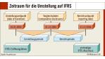 Internationalisierung im Rechnungswesen: Ausuferndes Regelwerk