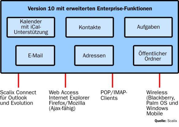 Zu den neuen Features von Scalix 10 zählt die Verwaltung mehrerer Domänen auf einem Server, die Unterstützung digitaler Signaturen in Outlook, ein Connector für Novells Groupware-Client Evolution sowie die Verwendung dynamischer Ajax-Oberflächen im Web-Frontend.