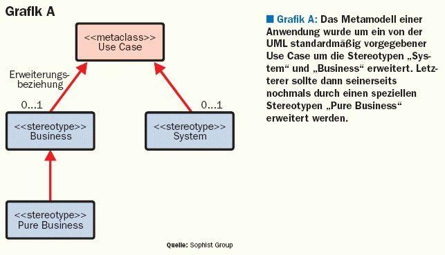 Vom Metamodell zur Anwendug – Grafik A
