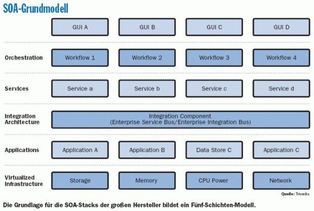 SOA-Grundmodell