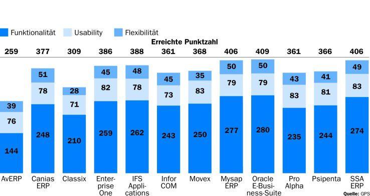 Oracle erhielt nur im Funktionstest für vorkonfigurierte Features mehr Punkte als SAP.