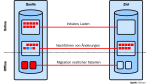 Ratgeber: ERP-Datenbanken migrieren