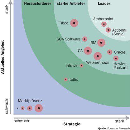 Forrester bewertet die Anbieter von SOA-Management-Software nach den Kategorien Angebot, Strategie und Marktpräsenz.