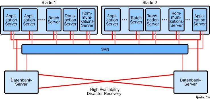 Im Linux-Cluster der Firma Bürgel sichern sich zwei Datenbank-Server gegenseitig ab.