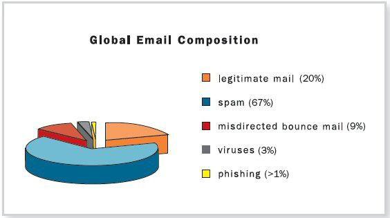 Neun Prozent alle E-Mails sind Ironport zufolge bereits Rückläufer.