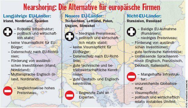 Für Firmen aus Europa bietet sich das Auslagern in süd- und osteuropäische Länder nicht nur wegen der geografischen Nähe an.