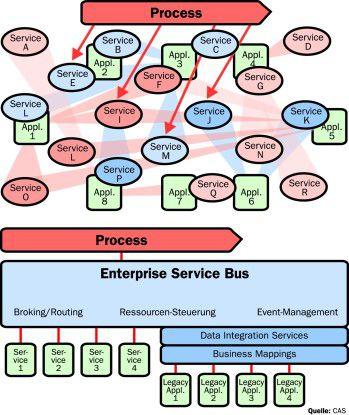 Wer alte Punkt-zu-Punkt-Verbindungen in eine Servicearchitektur überträgt, dem droht ein Integrations-Spaghetti (oben). Eine Datenintegrationsschicht ordnet (unten).