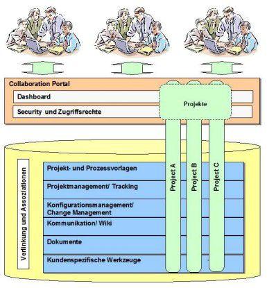 Architektur einer Collaboration-Lösung